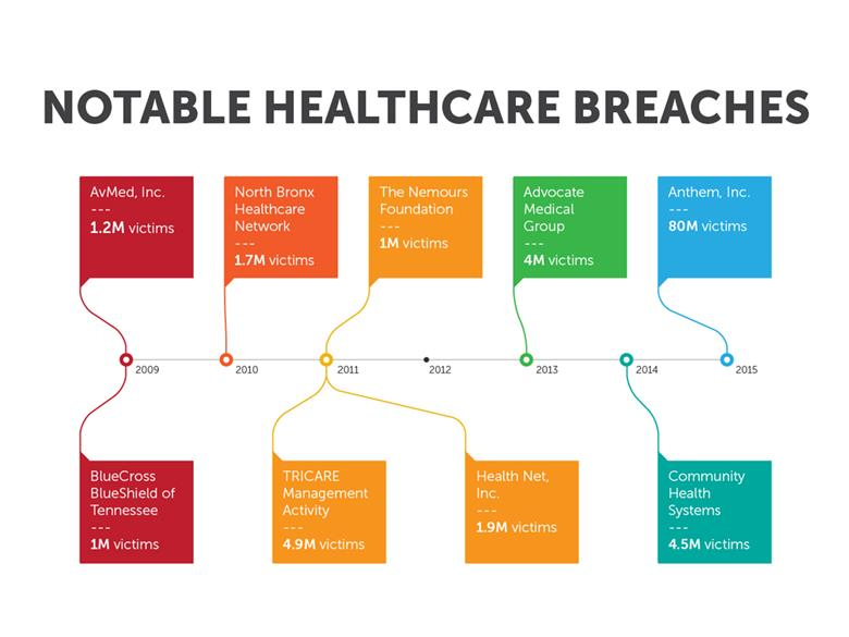 Data Breaches In Healthcare